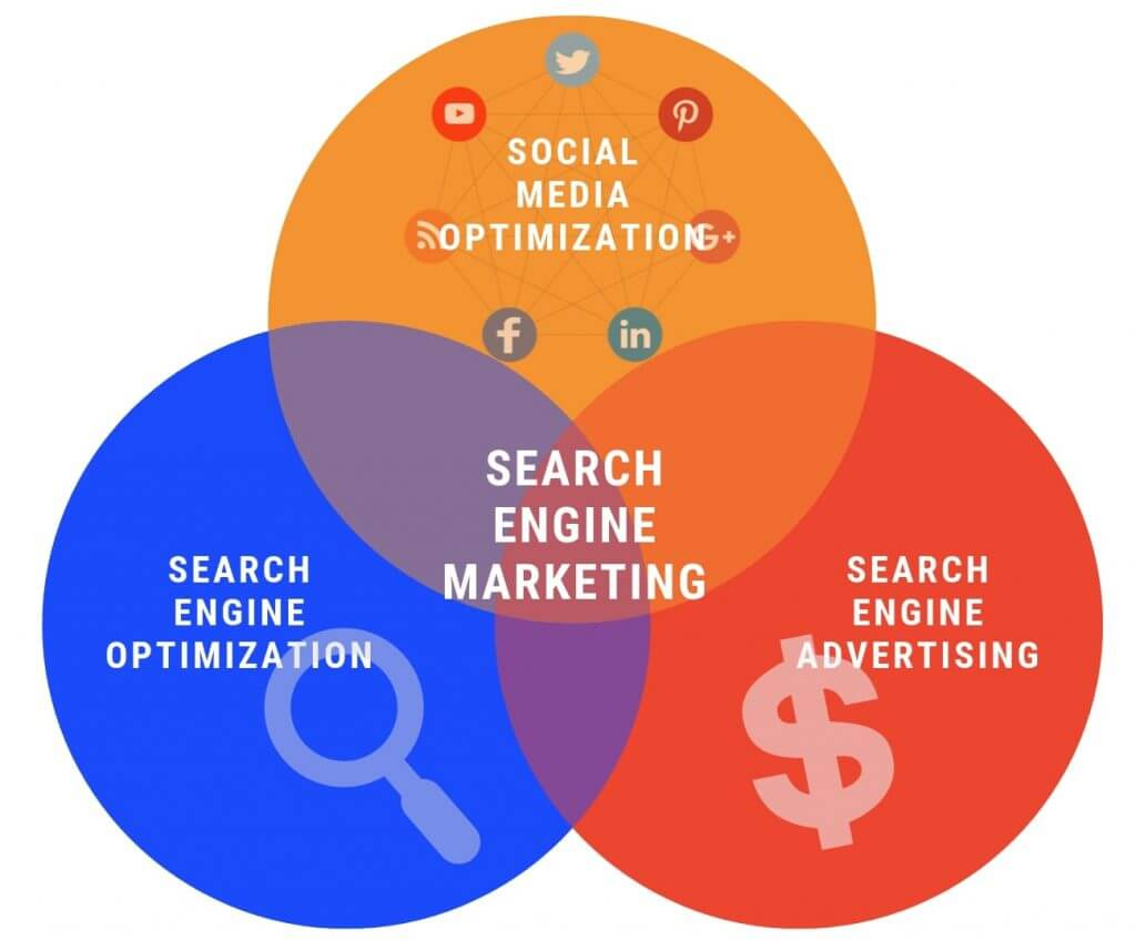 search-engine-marketing-sem-seo-sea-smo-kobtan